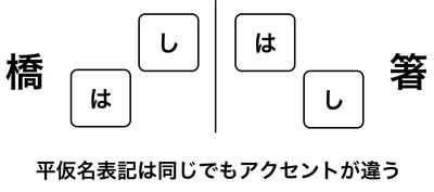 「橋」と「箸」ではアクセントが異なる
