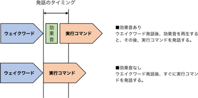図 ウェイクワードとコマンドの間にある「効果音」