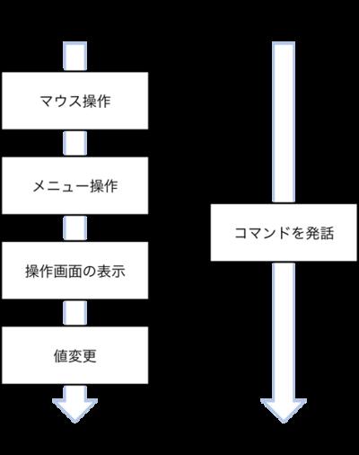 図 GUIとVUIの比較