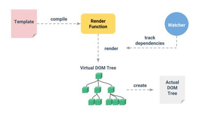 図3 仮想DOMによる高速なレンダリングシステム