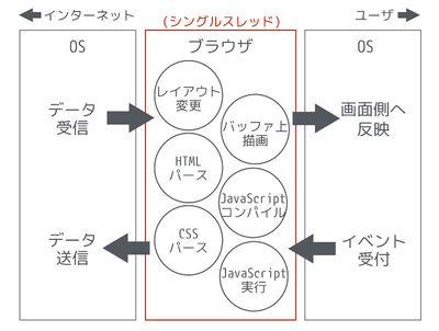 図1ブラウザの仕組み