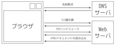 図1 ブラウザでURLを開くときの処理