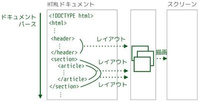 図2 ドキュメントパース