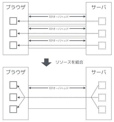 図1 リソース結合