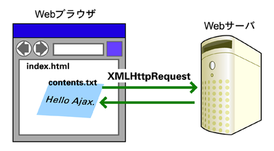 図1 Ajaxの概念図