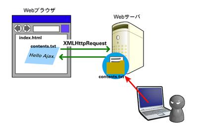 図3 ファイルへ直接アクセス