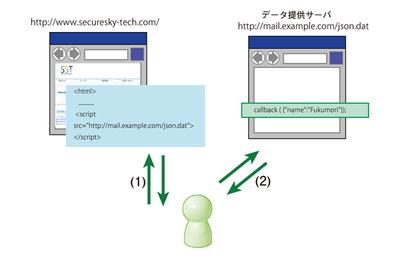 図1 JSONPの動作原理