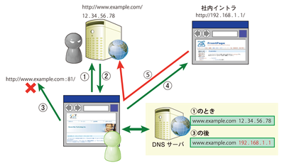 Anti-DNS Pinningの動作