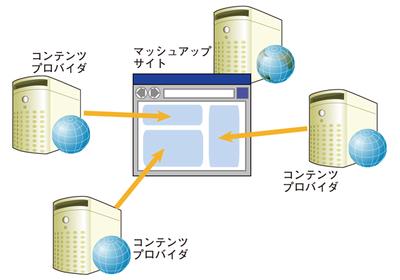 図1 マッシュアップサイトのイメージ