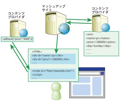 図2 マッシュアップサイトのデータ取得