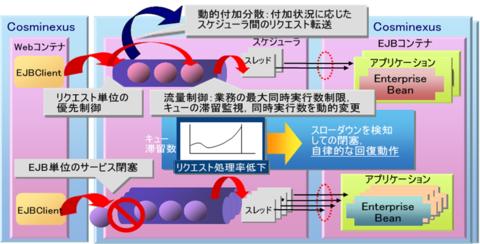 図3 EJBアプリケーションの安定性能確保