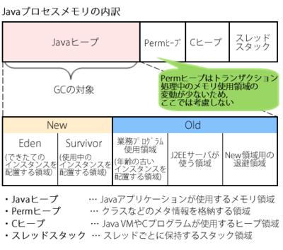図1 Javaヒープ