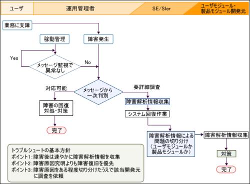 図3 トラブルシュートの流れ