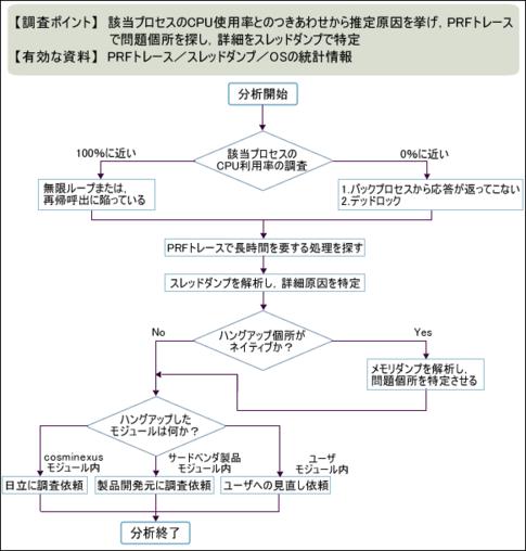 図1 プロセスハングアップ時の調査の流れ