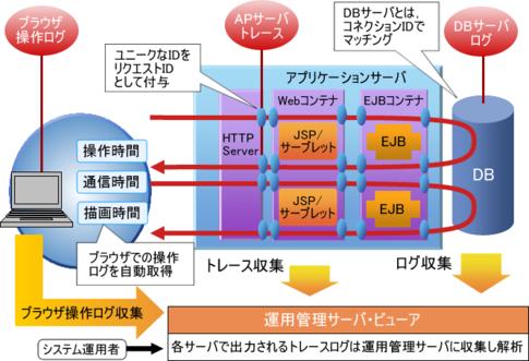 図2 PRFトレース機能の概要