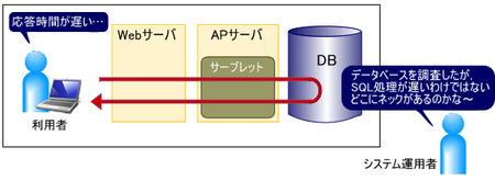 図5 システム概要(事例2)