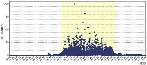 図2 リクエストの応答時間