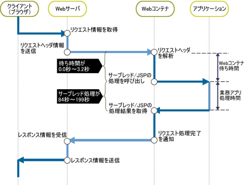 図4 トレースの分析結果より作成したシーケンス図
