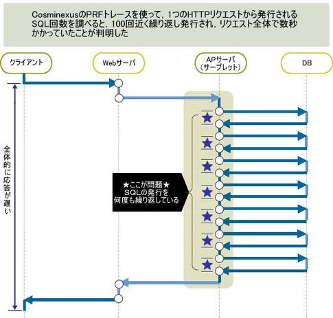 図6 SQL発行のシーケンス図