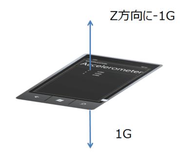 図1 テーブルに端末を置くと常に-1.00Gの出力