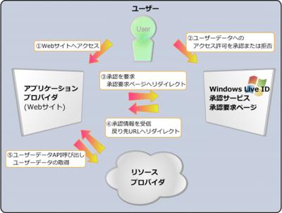 図1 承認プロセス