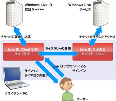 図1 クライアント認証の仕組み