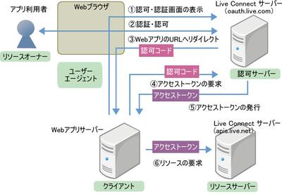 図1 Authorization Code Grant Flow