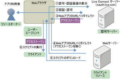 図2 Implicit Grant Flow