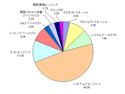 図1 職種別人数構成比