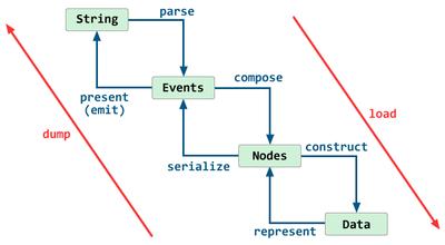 図1 YAMLライブラリが行う処理の流れ