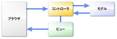 図1 MVCパターン