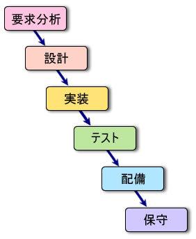 システムの開発工程