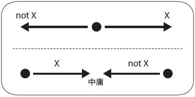 図1 上:Xかnot Xかで意見が分かれているように見えるが…… 下:実は始点に食い違いがあるだけで両方「中庸」を主張している