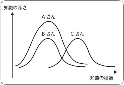 図1 BさんはAさんに何も与えられない。Cさんは与えられる