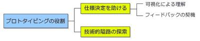 図2 プロトタイピングの役割