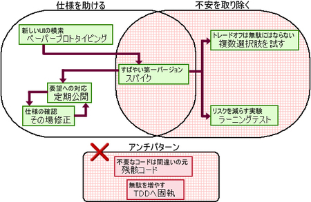 図1 この章で解説する範囲