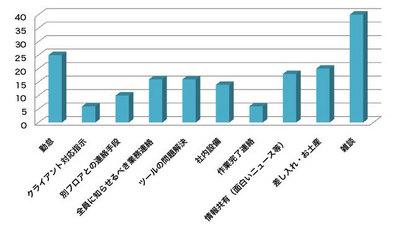 図2 一週間のトピック別つぶやき数(2010/3/15(月)~3/21(日))