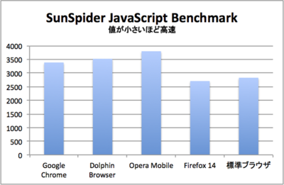 SunSpider JavaScript Benchmark