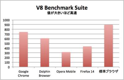 V8 Benchmark Suite