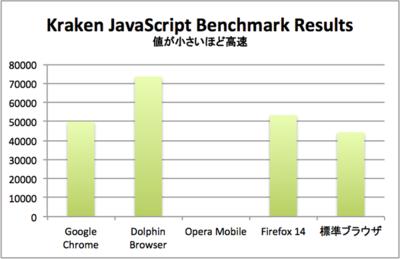 Kraken JavaScript Benchmark Results
