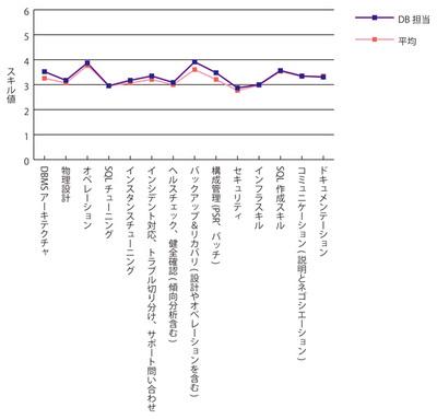 グラフ1 DB担当