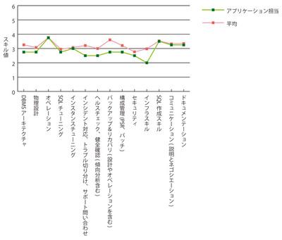 グラフ3 アプリケーション担当