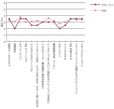 グラフ4 マネージャ