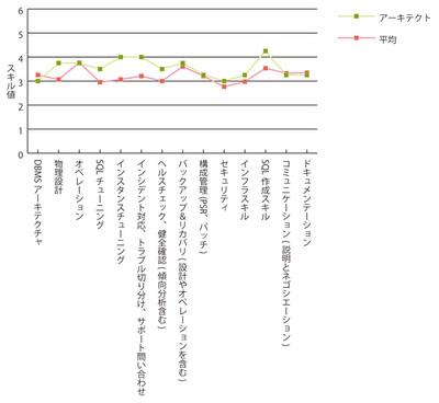 グラフ5 アーキテクト