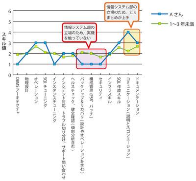 グラフA Aさんのスキルの状況