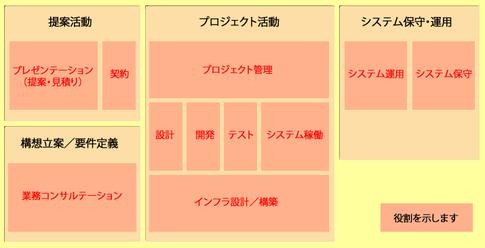 図1 システムエンジニアの仕事内容