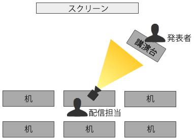 図2 発表者を映すレイアウト