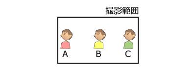 図4 全員が映る構図