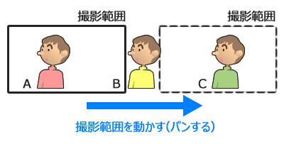 図5 画面をスライドする構図