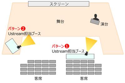 図2 会場のレイアウト例